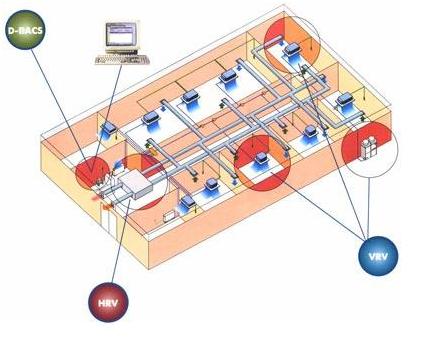 Интеллектуальная система Daikin Hi-VRV