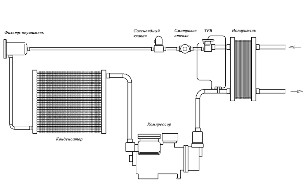 Схема водяного охлаждения чиллера